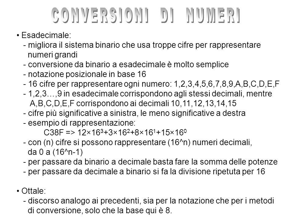 Esadecimale: - migliora il sistema binario che usa troppe cifre per rappresentare numeri grandi - conversione da binario a esadecimale è molto semplic