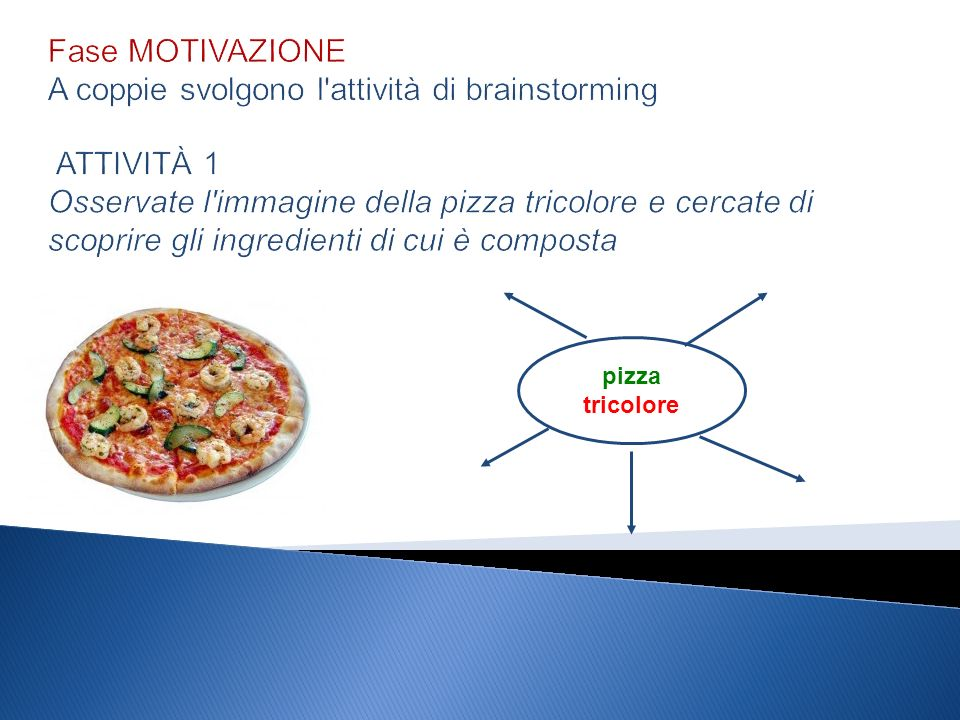 Fase MOTIVAZIONE A coppie svolgono l attività di brainstorming ATTIVITÀ 1 Osservate l immagine della pizza tricolore e cercate di scoprire gli ingredienti di cui è composta pizza tricolore