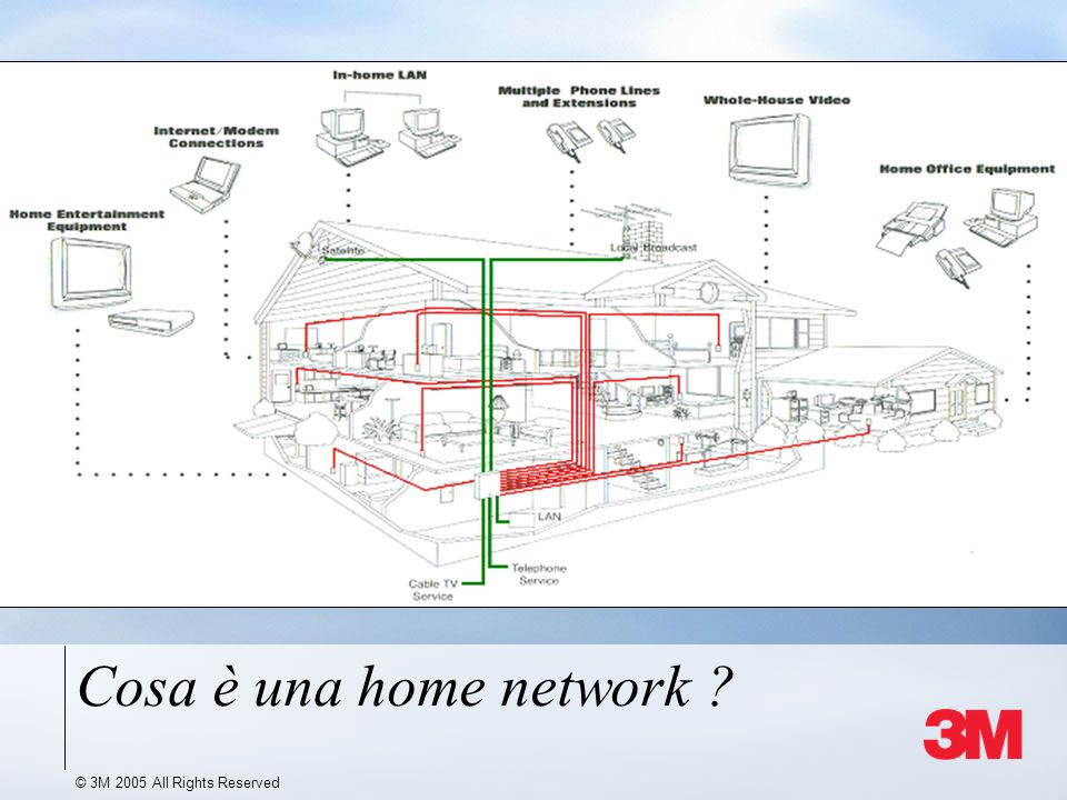 © 3M 2005 All Rights Reserved Cosa è una home network