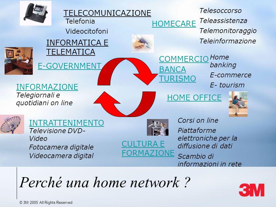 © 3M 2005 All Rights Reserved TELECOMUNICAZIONE INFORMATICA E TELEMATICA COMMERCIO BANCA TURISMO INTRATTENIMENTO HOMECARE INFORMAZIONE CULTURA E FORMA
