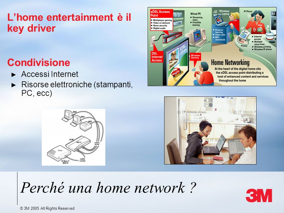 © 3M 2005 All Rights Reserved Lhome entertainment è il key driver Condivisione Accessi Internet Risorse elettroniche (stampanti, PC, ecc) Perché una home network