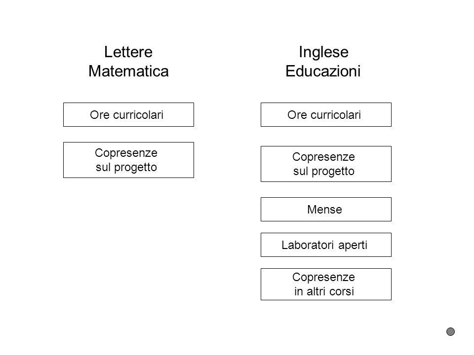 Lettere Matematica Ore curricolari Copresenze sul progetto Inglese Educazioni Ore curricolari Mense Laboratori aperti Copresenze in altri corsi Copres