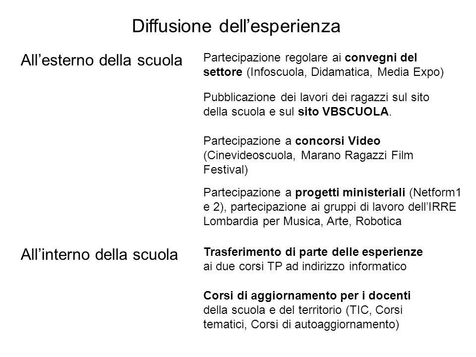 Diffusione dellesperienza Allesterno della scuola Partecipazione regolare ai convegni del settore (Infoscuola, Didamatica, Media Expo) Pubblicazione d