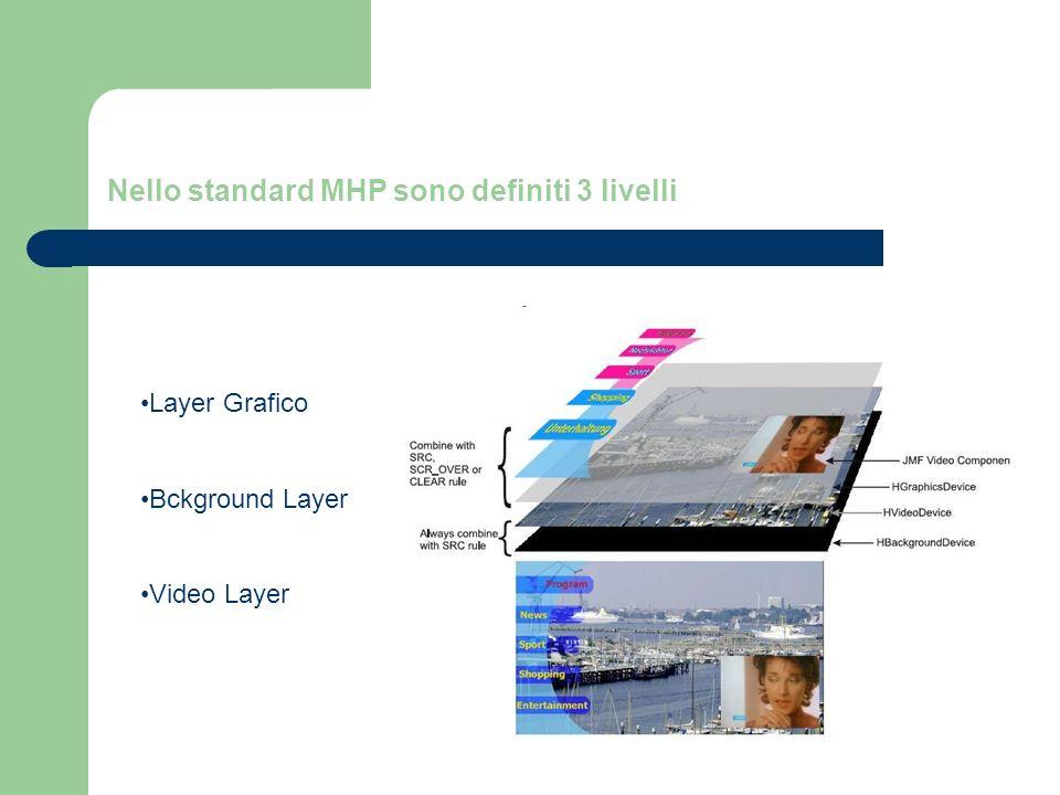 Classi e metodi Gestione del Background Layer : b_Managment: Carica e gestisce lo sfondo della Xlet B_Controll: Inizializza e configura i componenti grafici e video per la visualizzazione dell immagine di sfondo -HScreen -Backgrounddevice