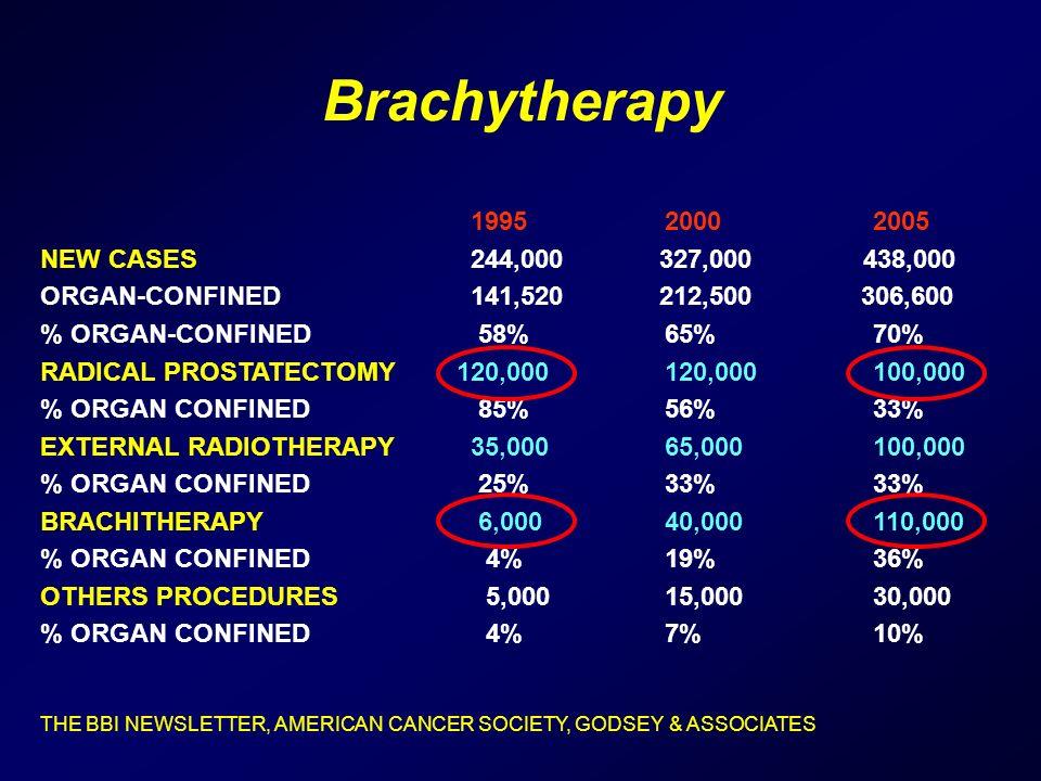 Brachytherapy 199520002005 NEW CASES 244,000 327,000 438,000 ORGAN-CONFINED 141,520 212,500 306,600 % ORGAN-CONFINED 58%65%70% RADICAL PROSTATECTOMY120,000120,000100,000 % ORGAN CONFINED 85%56%33% EXTERNAL RADIOTHERAPY 35,00065,000100,000 % ORGAN CONFINED 25% 33% 33% BRACHITHERAPY 6,000 40,000110,000 % ORGAN CONFINED 4% 19% 36% OTHERS PROCEDURES 5,000 15,000 30,000 % ORGAN CONFINED 4% 7% 10% THE BBI NEWSLETTER, AMERICAN CANCER SOCIETY, GODSEY & ASSOCIATES