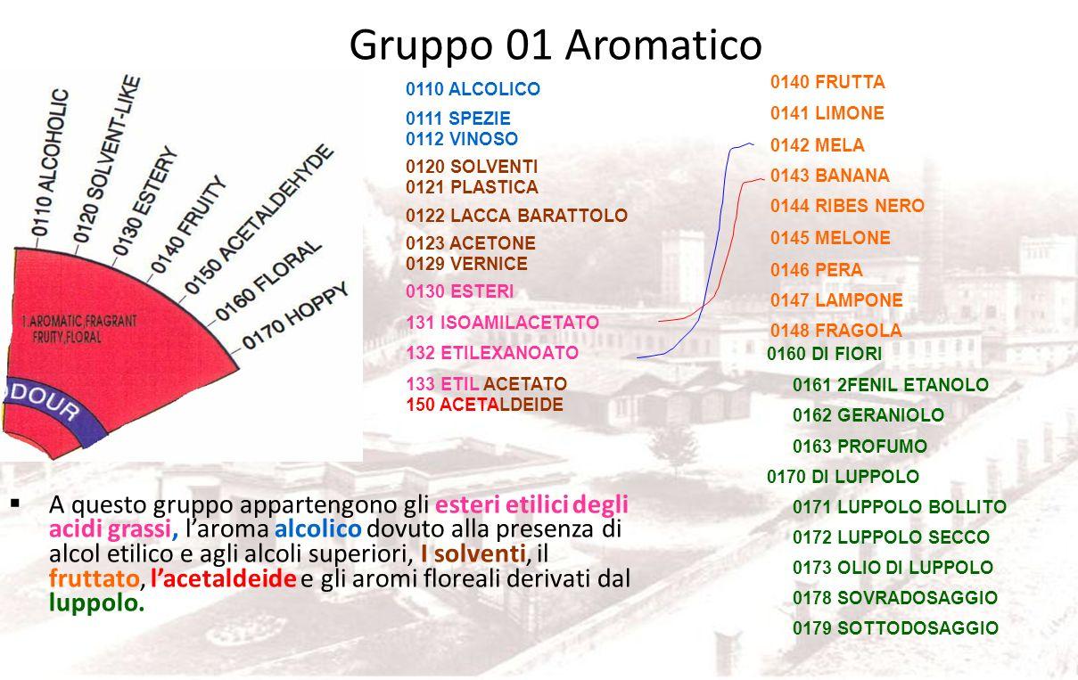 Lieviti Dannosi Brettanomyces Solfuri, fenoli, Acido Acetico Saccharomyces Ellipsoideus Tobidità esteri vinoso Saccharomyces Diastaticus H 2 S, Fenoli