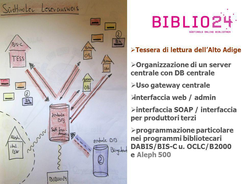 Tessera di lettura dellAlto Adige Organizzazione di un server centrale con DB centrale Uso gateway centrale interfaccia web / admin interfaccia SOAP / interfaccia per produttori terzi programmazione particolare nei programmi bibliotecari DABIS/BIS-C u.
