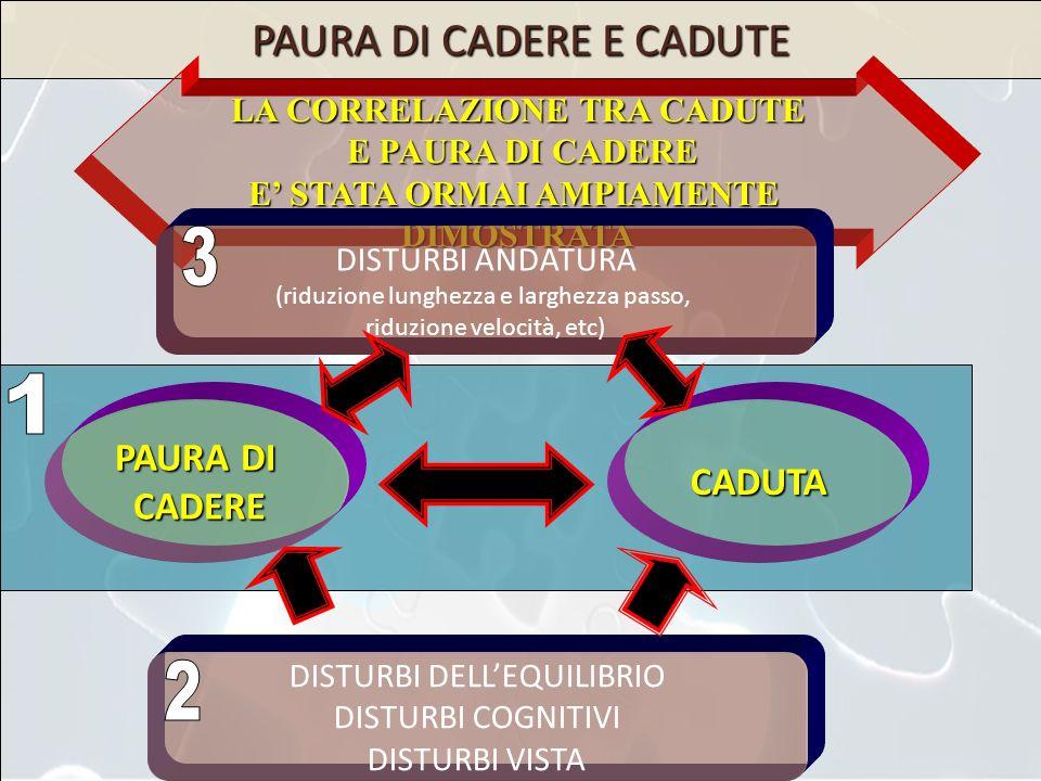 CADUTE: STRATEGIE DI PREVENZIONE DI POPOLAZIONE MENTRE LA CORREZIONE DI SINGOLI FATTORI DI RISCHIO PUO RIDURRE LIEVEMENTE IL RISCHIO DI CADUTA, QUANDO ORGANIZZATI CONTEMPORANEAMENTE IL RISCHIO PUO RIDURSI SIGNIFICATIVAMENTE EFFICACI NEL RIDURRE LINCIDENZA DELLE LINCIDENZA DELLE CADUTE (30-40%) INTERVENTI ESTESI A TUTTA LA POPOLAZIONE SOTTOFORMA DI COORDINATI PROGRAMMI DINTERVENTO, USANDO INIZIATIVE DI TIPO MULTI-FATTORIALE