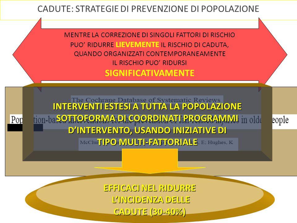 CADUTE: STRATEGIE DI PREVENZIONE DI POPOLAZIONE EVIDENZE IN LETTERATURA DIFFUSIONE DI CONOSCENZE SULLA PREVENZIONE DELLE CADUTE UNITA A CAMBIAMENTI NELLA PRATICA CLINICA N Engl J Med 2008 Jul 17;359(3):252-61 Tinetti ME RIDUZIONE DEL NUMERO DI CADUTE NELLA COMUNITA