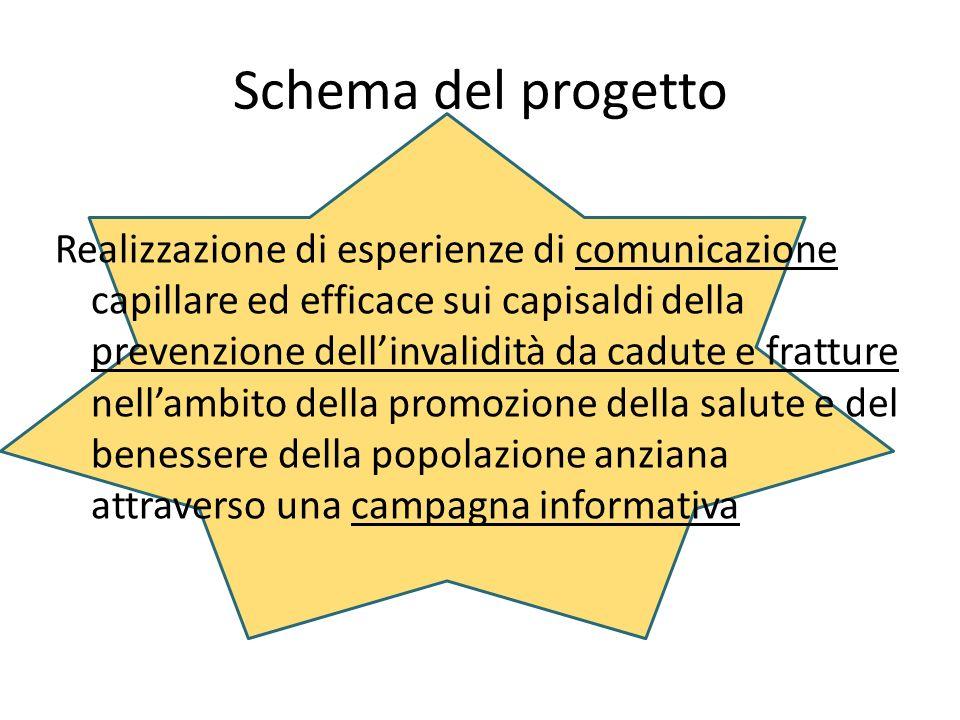 Ambito territoriale di riferimento: Unione Comuni Area Nord Provincia di Modena