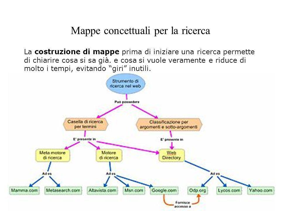 Mappe concettuali per la ricerca La costruzione di mappe prima di iniziare una ricerca permette di chiarire cosa si sa già. e cosa si vuole veramente