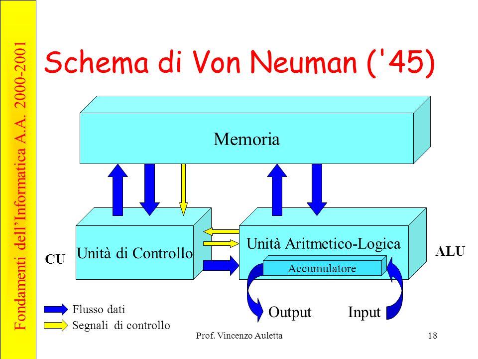 Fondamenti dellInformatica A.A. 2000-2001 Prof.