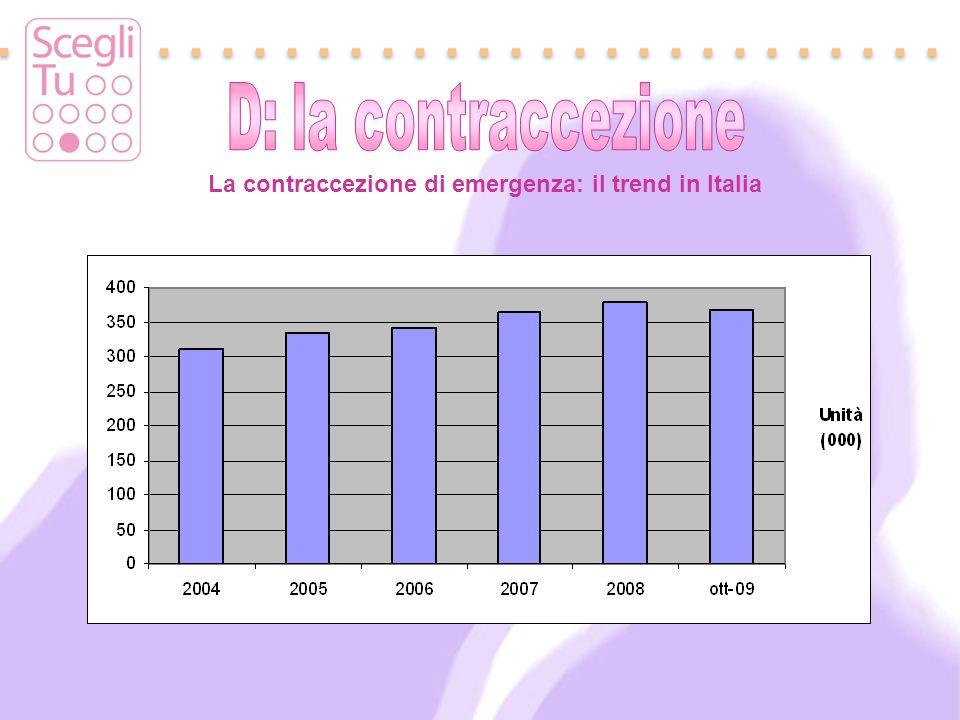 La contraccezione di emergenza: il trend in Italia