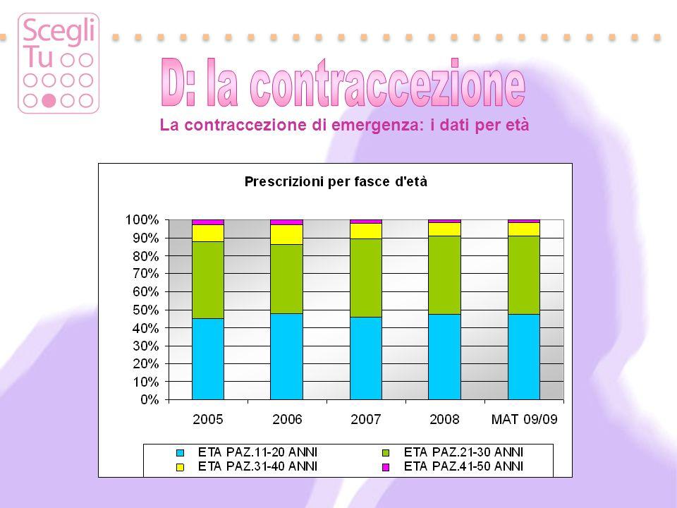 La contraccezione di emergenza: i dati per età