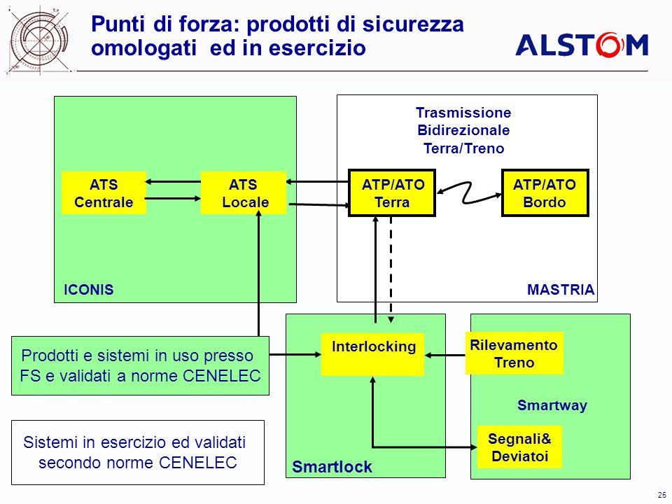 25 ATS Centrale ATS Locale ATP/ATO Terra ATP/ATO Bordo Segnali& Deviatoi Interlocking Rilevamento Treno Trasmissione Bidirezionale Terra/Treno MASTRIA