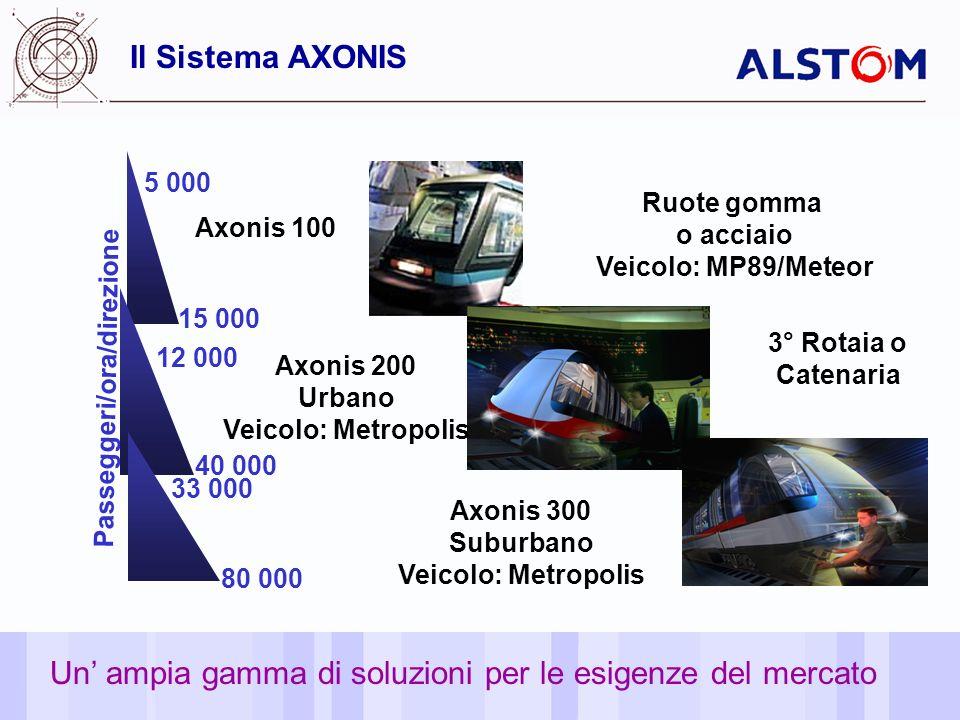 4 Il Sistema AXONIS 15 000 5 000 Passeggeri/ora/direzione Ruote gomma o acciaio Veicolo: MP89/Meteor 12 000 40 000 3° Rotaia o Catenaria 33 000 80 000