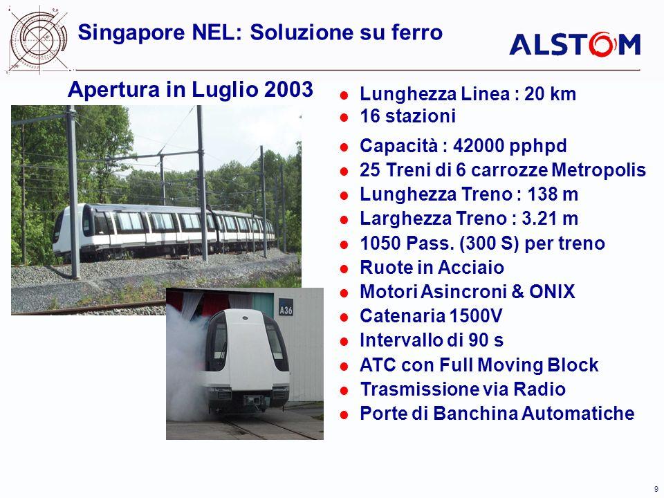 9 Apertura in Luglio 2003 Singapore NEL: Soluzione su ferro Lunghezza Linea : 20 km 16 stazioni Capacità : 42000 pphpd 25 Treni di 6 carrozze Metropolis Lunghezza Treno : 138 m Larghezza Treno : 3.21 m 1050 Pass.
