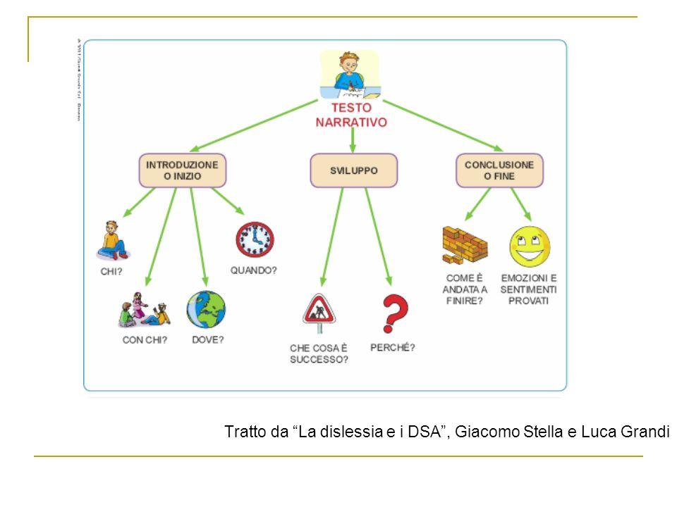 Esempio: Mappa per scrivere un testo narrativo Tratto da La dislessia e i DSA, Giacomo Stella e Luca Grandi