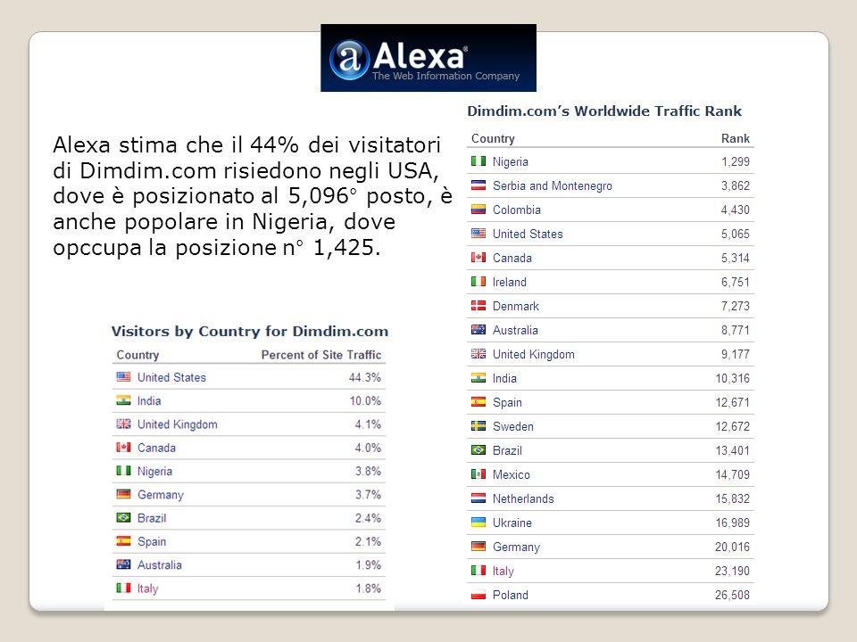 Alexa stima che il 44% dei visitatori di Dimdim.com risiedono negli USA, dove è posizionato al 5,096° posto, è anche popolare in Nigeria, dove opccupa la posizione n° 1,425.