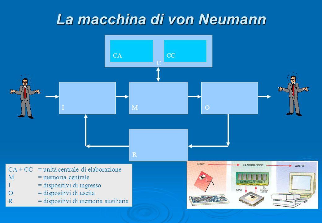 14 La macchina di von Neumann CACC MIO R C CA + CC = unità centrale di elaborazione M= memoria centrale I= dispositivi di ingresso O= dispositivi di u