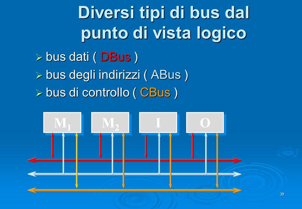 39 Diversi tipi di bus dal punto di vista logico M1M1 IM2M2 O bus dati ( DBus ) bus dati ( DBus ) bus degli indirizzi ( ABus ) bus degli indirizzi ( A