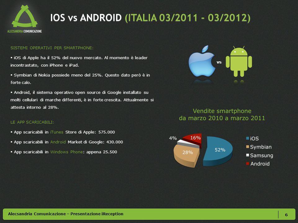 IOS vs ANDROID (ITALIA 03/2011 - 03/2012) 6 SISTEMI OPERATIVI PER SMARTPHONE: iOS di Apple ha il 52% del nuovo mercato. Al momento è leader incontrast