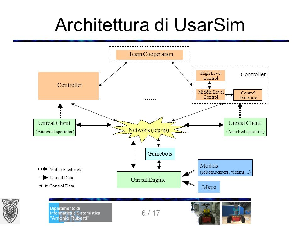 6 / 17 Architettura di UsarSim Unreal Engine Maps Models (robots,sensors, victims...) Gamebots Network (tcp/ip) Controller Unreal Client (Attached spe