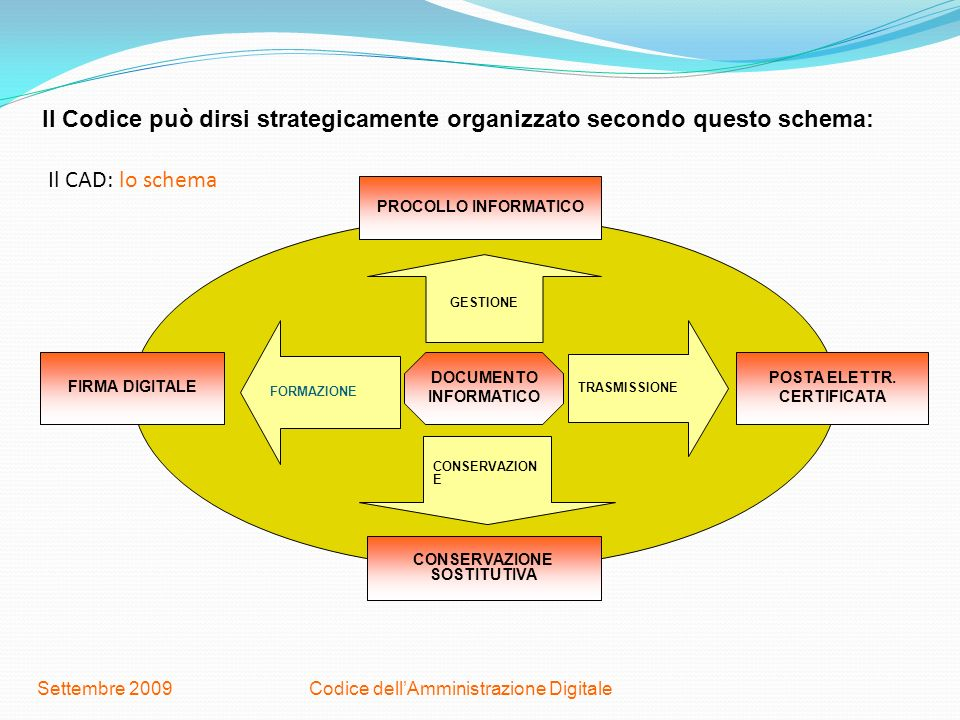 Codice dellAmministrazione DigitaleSettembre 2009 Il CAD: lo schema PROCOLLO INFORMATICO FIRMA DIGITALE CONSERVAZIONE SOSTITUTIVA POSTA ELETTR. CERTIF