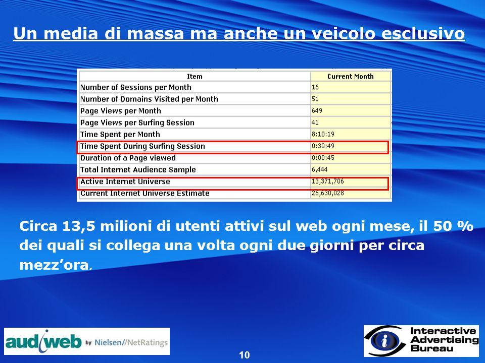 10 Un media di massa ma anche un veicolo esclusivo Circa 13,5 milioni di utenti attivi sul web ogni mese, il 50 % dei quali si collega una volta ogni due giorni per circa mezzora.
