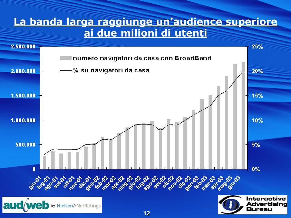 12 La banda larga raggiunge unaudience superiore ai due milioni di utenti