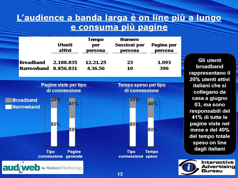 13 Laudience a banda larga è on line più a lungo e consuma più pagine Gli utenti broadband rappresentano il 20% utenti attivi italiani che si collegano da casa a giugno 03, ma sono responsabili del 41% di tutte le pagine viste nel mese e del 40% del tempo totale speso on line dagli italiani Pagine viste per tipo di connessione Tempo speso per tipo di connessione Tipo connessione Pagine generate Broadband Narrowband 20% 80% 59% 41% Tipo connessione Tempo speso 20% 80% 60% 40%