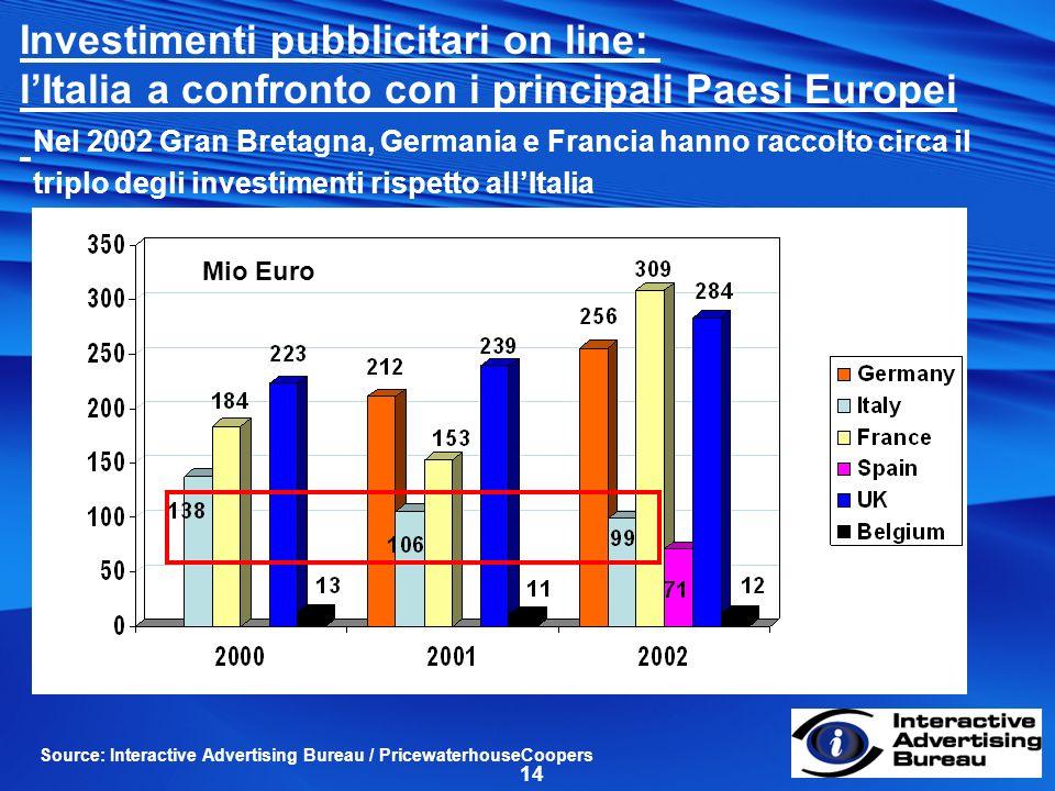 14 Source: Interactive Advertising Bureau / PricewaterhouseCoopers Mio Euro Investimenti pubblicitari on line: lItalia a confronto con i principali Paesi Europei Nel 2002 Gran Bretagna, Germania e Francia hanno raccolto circa il triplo degli investimenti rispetto allItalia