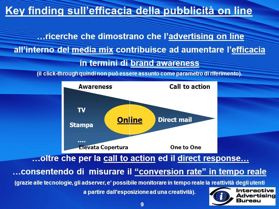 9 …ricerche che dimostrano che ladvertising on line allinterno del media mix contribuisce ad aumentare lefficacia in termini di brand awareness (il click-through quindi non può essere assunto come parametro di riferimento).