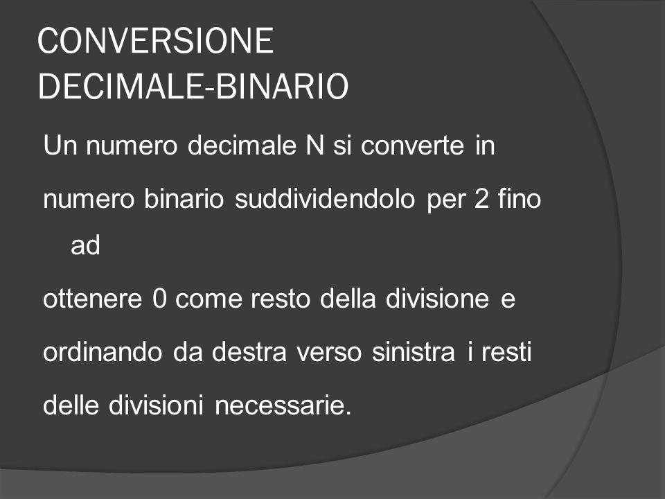CONVERSIONE DECIMALE-BINARIO Un numero decimale N si converte in numero binario suddividendolo per 2 fino ad ottenere 0 come resto della divisione e o