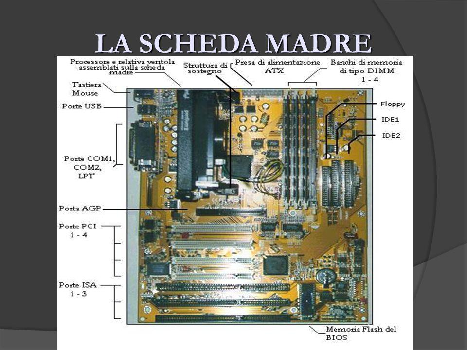 I COMPONENTI DI UNA SCHEDA MADRE MICROPROCESSORE - CPU MICROPROCESSORE - CPU CO-PROCESSORI CO-PROCESSORI ROM ROM RAM RAM BUS DI ESPANSIONE BUS DI ESPANSIONE
