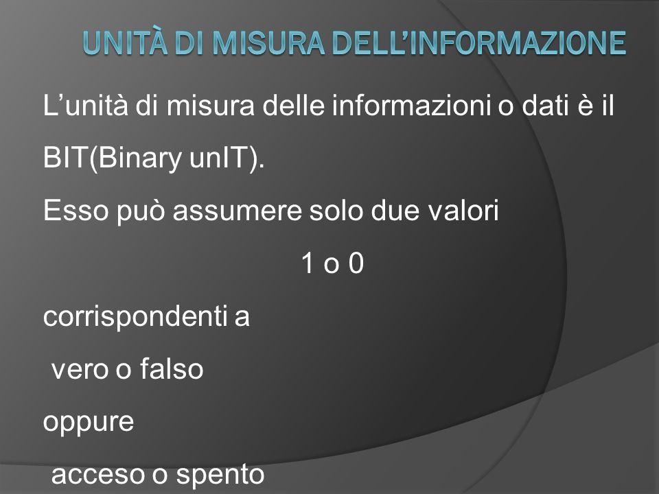 Lunità di misura delle informazioni o dati è il BIT(Binary unIT). Esso può assumere solo due valori 1 o 0 corrispondenti a vero o falso oppure acceso