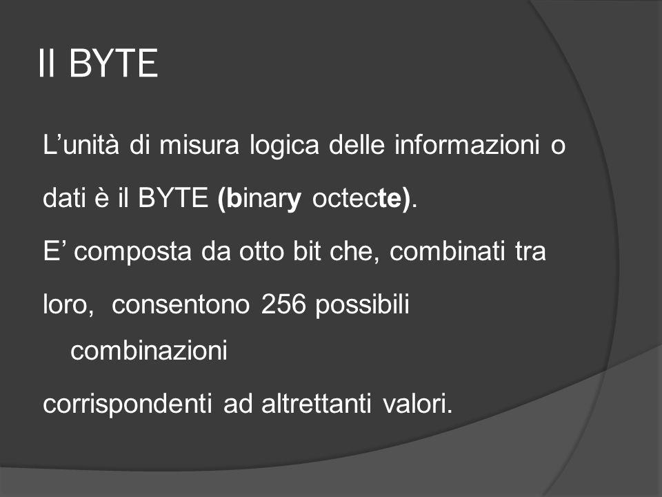 Il BYTE Lunità di misura logica delle informazioni o dati è il BYTE (binary octecte). E composta da otto bit che, combinati tra loro, consentono 256 p