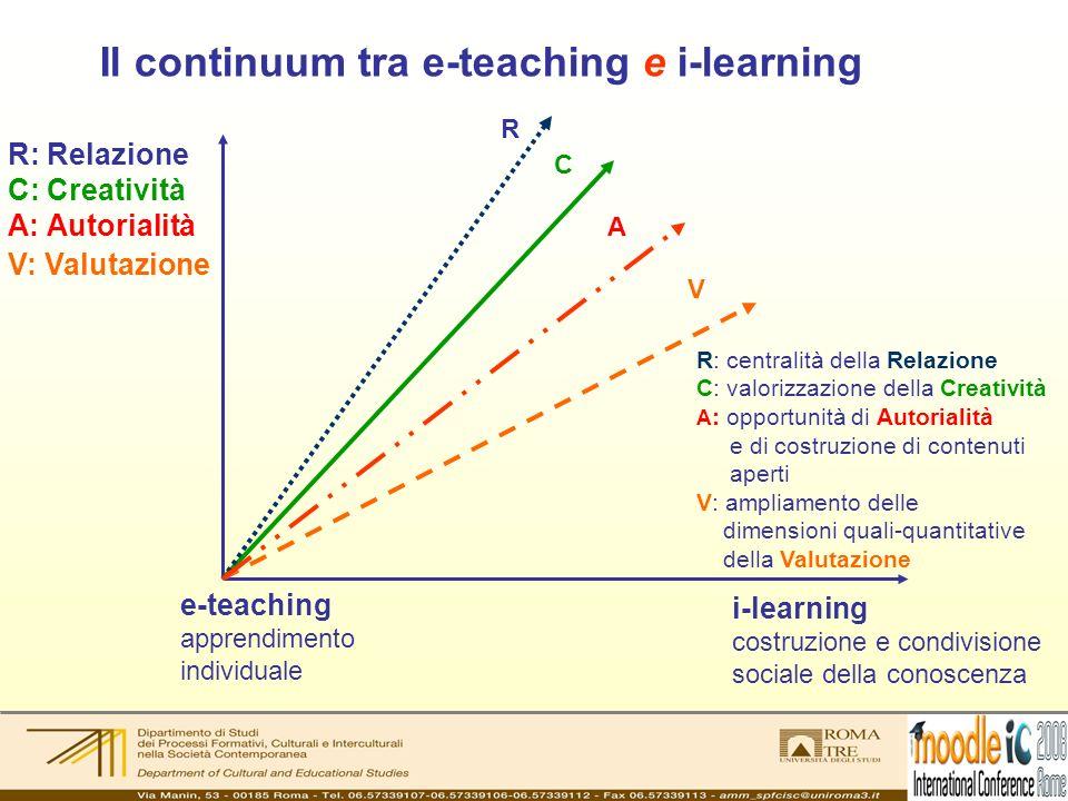 Il continuum tra e-teaching e i-learning e-teaching apprendimento individuale i-learning costruzione e condivisione sociale della conoscenza R: centralità della Relazione C: valorizzazione della Creatività A : opportunità di Autorialità e di costruzione di contenuti aperti V: ampliamento delle dimensioni quali-quantitative della Valutazione C V R A R: Relazione C: Creatività A: Autorialità V: Valutazione