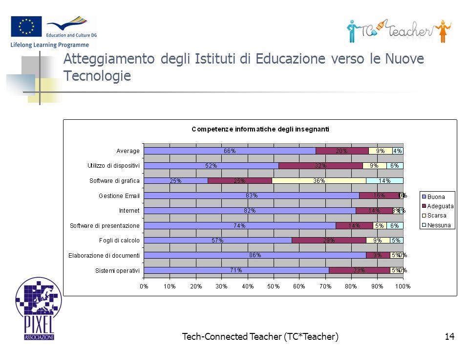 Tech-Connected Teacher (TC*Teacher)14 Atteggiamento degli Istituti di Educazione verso le Nuove Tecnologie