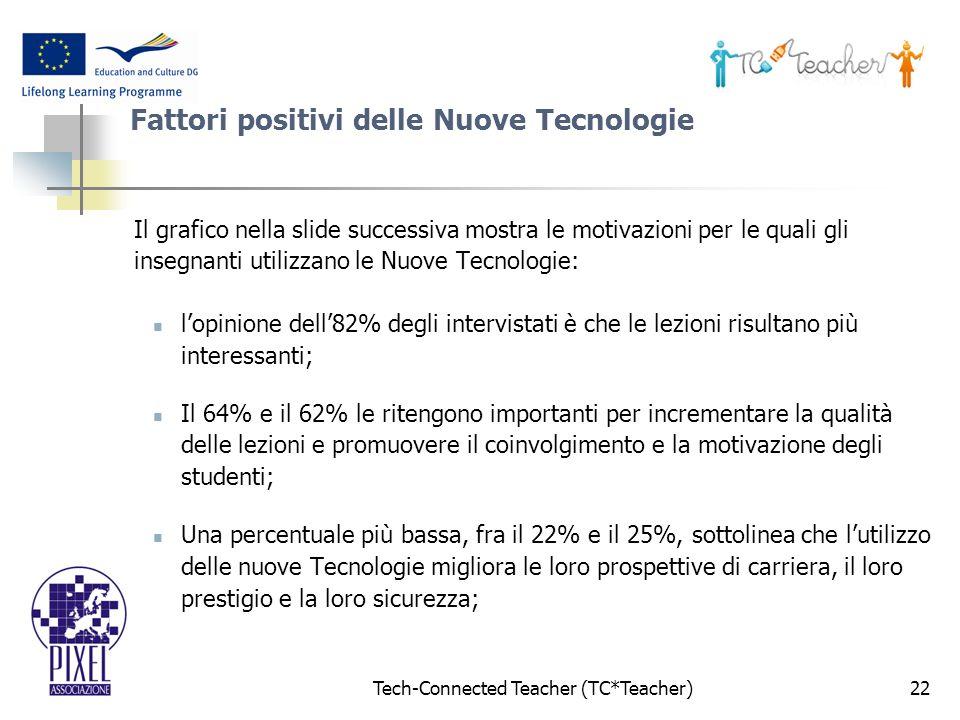 Tech-Connected Teacher (TC*Teacher)22 Fattori positivi delle Nuove Tecnologie Il grafico nella slide successiva mostra le motivazioni per le quali gli insegnanti utilizzano le Nuove Tecnologie: lopinione dell82% degli intervistati è che le lezioni risultano più interessanti; Il 64% e il 62% le ritengono importanti per incrementare la qualità delle lezioni e promuovere il coinvolgimento e la motivazione degli studenti; Una percentuale più bassa, fra il 22% e il 25%, sottolinea che lutilizzo delle nuove Tecnologie migliora le loro prospettive di carriera, il loro prestigio e la loro sicurezza;