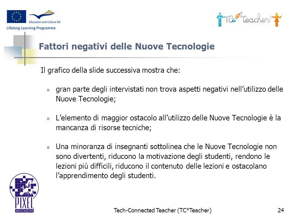 Tech-Connected Teacher (TC*Teacher)24 Fattori negativi delle Nuove Tecnologie Il grafico della slide successiva mostra che: gran parte degli intervistati non trova aspetti negativi nellutilizzo delle Nuove Tecnologie; Lelemento di maggior ostacolo allutilizzo delle Nuove Tecnologie è la mancanza di risorse tecniche; Una minoranza di insegnanti sottolinea che le Nuove Tecnologie non sono divertenti, riducono la motivazione degli studenti, rendono le lezioni più difficili, riducono il contenuto delle lezioni e ostacolano lapprendimento degli studenti.