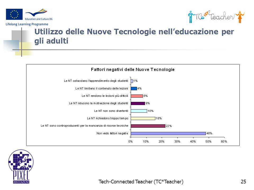 Tech-Connected Teacher (TC*Teacher)25 Utilizzo delle Nuove Tecnologie nelleducazione per gli adulti