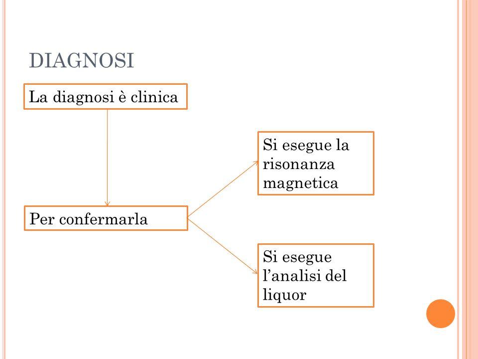 DIAGNOSI La diagnosi è clinica Per confermarla Si esegue la risonanza magnetica Si esegue lanalisi del liquor