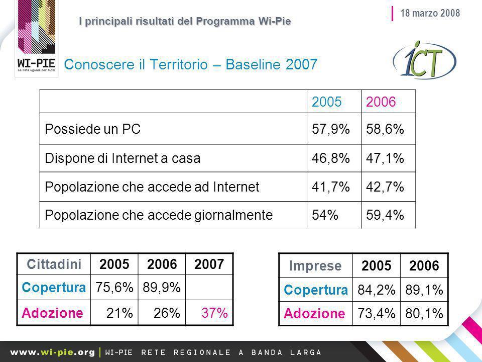 18 marzo 2008 Conoscere il Territorio – Baseline 2007 Cittadini200520062007 Copertura75,6%89,9% Adozione21%26%37% Imprese20052006 Copertura84,2%89,1% Adozione73,4%80,1% I principali risultati del Programma Wi-Pie 20052006 Possiede un PC57,9%58,6% Dispone di Internet a casa46,8%47,1% Popolazione che accede ad Internet41,7%42,7% Popolazione che accede giornalmente54%59,4%