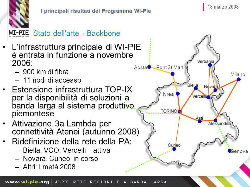 18 marzo 2008 Stato dellarte - Backbone Ivrea Genova Milano Pont St.MartinAosta Linfrastruttura principale di WI-PIE è entrata in funzione a novembre 2006: –900 km di fibra –11 nodi di accesso Estensione infrastruttura TOP-IX per la disponibilità di soluzioni a banda larga al sistema produttivo piemontese Attivazione 3a Lambda per connettività Atenei (autunno 2008) Ridefinizione della rete della PA: –Biella, VCO, Vercelli – attiva –Novara, Cuneo: in corso –Altri: I metà 2008 I principali risultati del Programma Wi-Pie