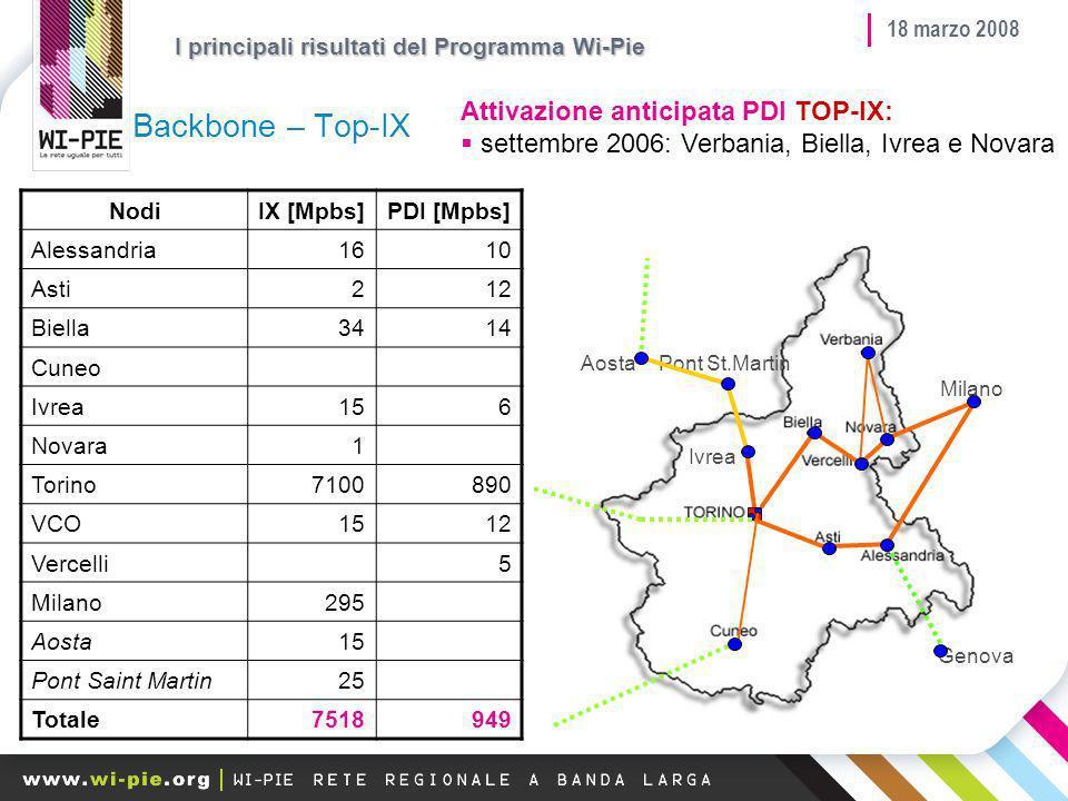 18 marzo 2008 100% 12 km 47% 104 km 78% - 6 km 25% 15 km Contratto Firmato Aggiudicazione definitiva Ribandito 42% 27 km 46% 24 km 40% 16 km Favorire laccesso - Risultati I principali risultati del Programma Wi-Pie
