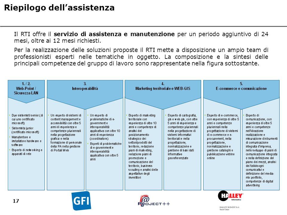 17 Il RTI offre il servizio di assistenza e manutenzione per un periodo aggiuntivo di 24 mesi, oltre ai 12 mesi richiesti.