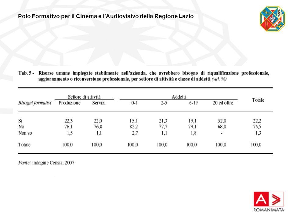 Polo Formativo per il Cinema e lAudiovisivo della Regione Lazio