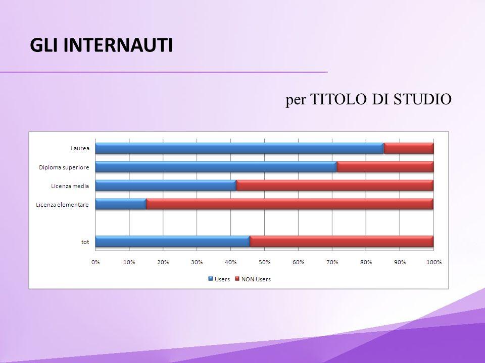 GLI INTERNAUTI per TITOLO DI STUDIO
