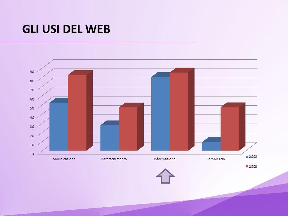 GLI USI DEL WEB